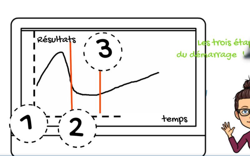 les trois etapes pour installer une entreproise de batiment