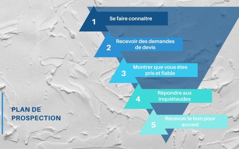 plan de prospection exemple